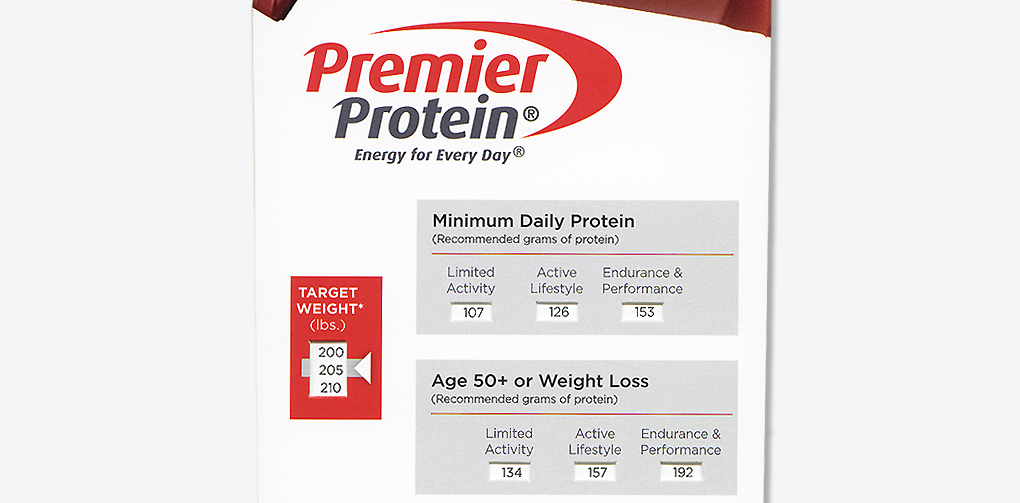 Food and Beverage Industry | Premier Protein - Daily Protein Calculator